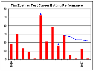Tim Zoehrer's Test career batting performance.