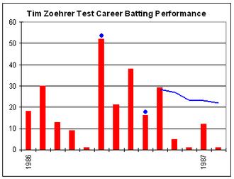 Tim Zoehrer - Tim Zoehrer's Test career batting performance.