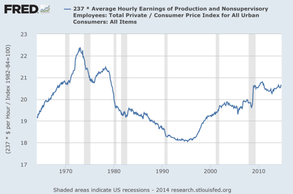 U.S. real wages (i.e. production) for ordinary (i.e. non-supervisory) workers remain slightly below their 1970s peak. U.S. Hourly Wages - Real or Adjusted for Inflation 1964-2014.png