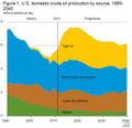 US Oil Forecast 1990-2040.png