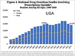 Opioid - Image: US timeline. Prescription opioid pain reliever deaths