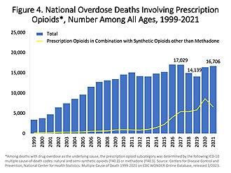 Harm reduction - Image: US timeline. Prescription opioid pain reliever deaths