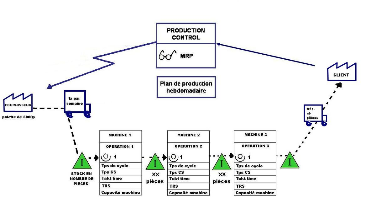 supply chain diagramme value stream mapping     wikip  dia  value stream mapping     wikip  dia