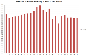 How I Met Your Mother (season 4) - Episodic Viewership of Season 4