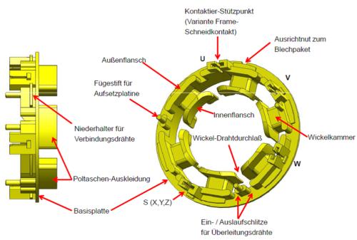 Spulenwickeltechnik – Wikipedia
