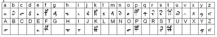Alfabeto voynichés según la E.V.A.