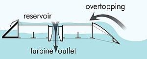 Wave Dragon - Over topping principle of Wave Dragon