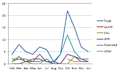 WMUK 2013-14 events by month (1).png