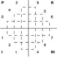 Webern - Concerto Op. 24 tone row Boulez symmetry diagram.png