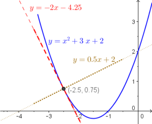 Wiki tangent normal quadratic va.png