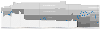 FC Wohlen - Chart of FC Wohlen table positions in the Swiss football league system