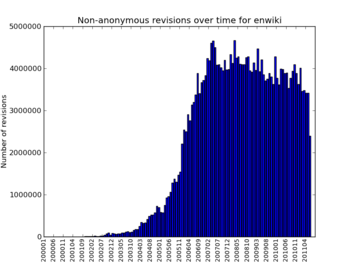 Edits by registered users over time