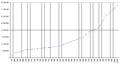 Население Швейцарии 1000 - 2009.png
