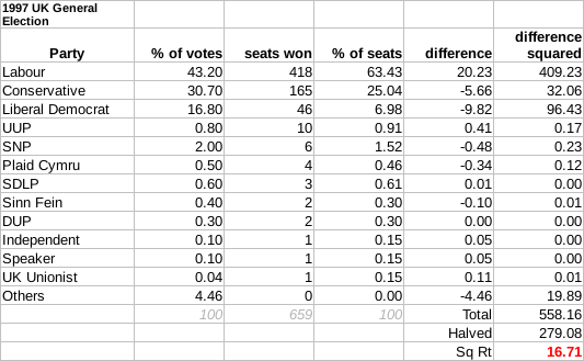 1997 UK General Election Gallagher Index