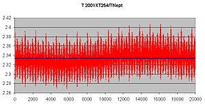Resonant trans-Neptunian object - The orbital period of 2001 XT254 around the 3:7 (2.333) resonance of Neptune.
