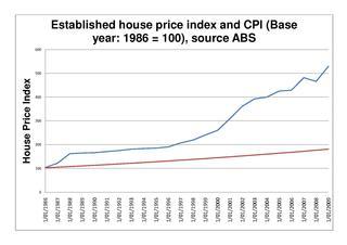 Australian property bubble