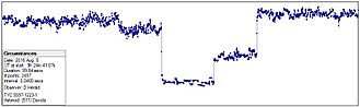 511 Davida - 511 Davida occulted TYC 5597-01223 on 5 August 2016. Two observers recorded the event and both observed step events. Shown here is the step recording by Dave Herald.