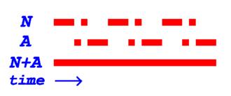Sonne (navigation) - Image: A N signals