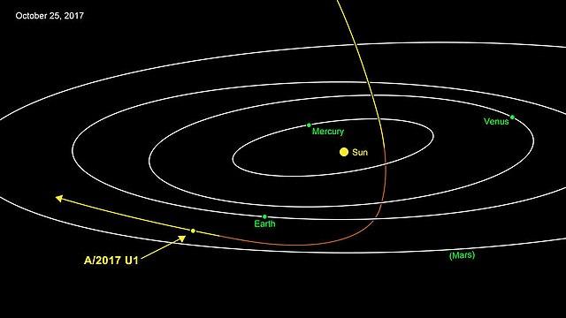 1I/ʻOumuamua, A/2017 U1 am 25. Oktober 2017. Autor: NASA/JPL-Caltech, Quelle: Wikipedia