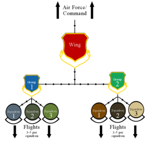 Wing (military aviation unit) - Diagram of a typical US Air Force wing organizational structure.