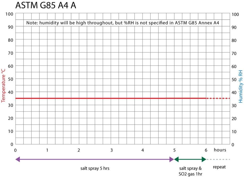 ASTM G85 Annex 4A