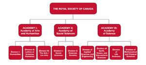 Royal Society of Canada - Academies of the RSC.