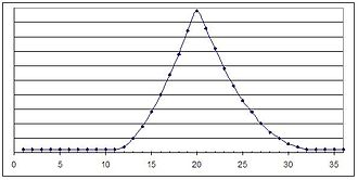 ACT (test) - 2005 distribution of ACT scores
