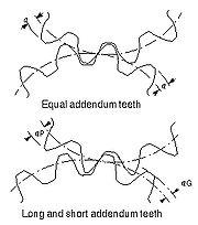 Long and Short Addendum Teeth, ANSI/AGMA 1012-G05