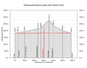 Albula Tunnel - Mountain overlay above the Albula Tunnel.