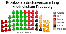 Allocation of seats in the borough council of Friedrichshain-Kreuzberg (DE-2011-10-27).svg