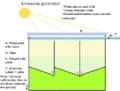 Ammonia generator.png