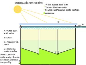 History of fertilizer - An ammonia generator