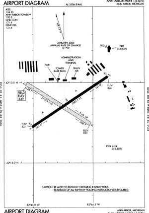 Ann Arbor Municipal Airport - FAA airport diagram
