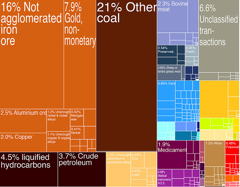 769px-Australian_Exports_Treemap_%282009