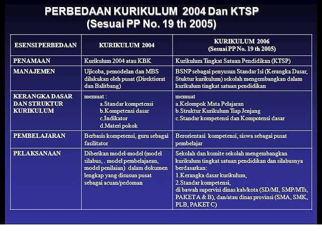 Kurikulum 2006 Pdf