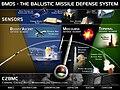 Ballistic Missile Defense System (BMDS) Overview.jpg