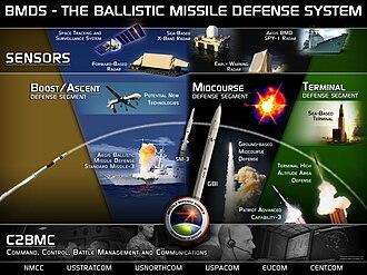 United States national missile defense - Ballistic Missile Defense System (BMDS)