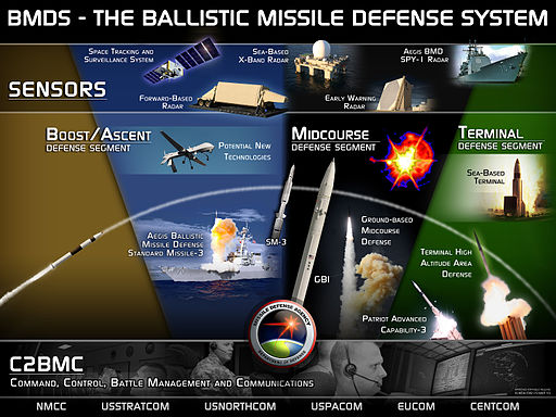 Ballistic Missile Defense System (BMDS) Overview