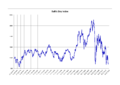 Baltic Dry Index.png