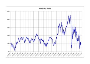 Baltic Exchange - Baltic Dry Index