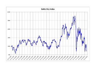 Baltic Dry Index - Baltic Dry Index 1985–2012