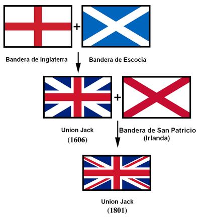 Bandera del reino unido wikipedia la enciclopedia libre - Dibujo bandera inglesa ...