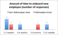 Bar chart - amount of time to onboard.png