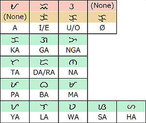 Baybayin(alibata)traditional form.jpg