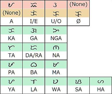 Alphabet original filipino Filipino Alphabet