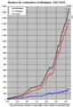 Belgique nombre de centenaires 1947-2010.png