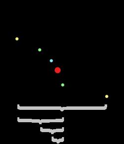 الگوریتم دو بخشی یا تنصیف - Bi-section Method