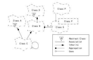 Grady Booch - Class diagram