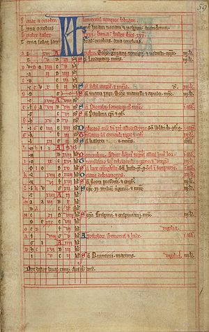 Liturgical year - The month of October from a liturgical calendar for Abbotsbury Abbey. 13th-century manuscript (British Library, Cotton MS Cleopatra B IX, folio 59r).