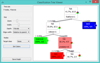 Orange (software) - Classification Tree widget in Orange 3.0